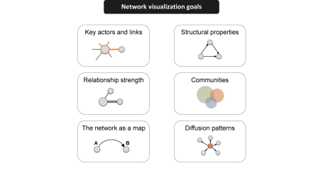 Network Visualization Goals