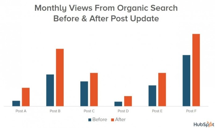 Data from republishing and updating old blog content