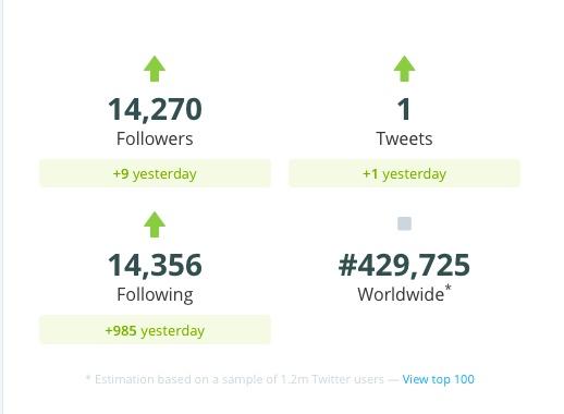 David_Cunliffe_Twitter_Statistics_-_Twitter_Counter2