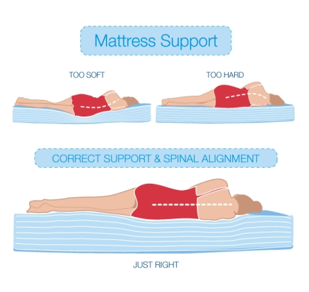 right mattress
