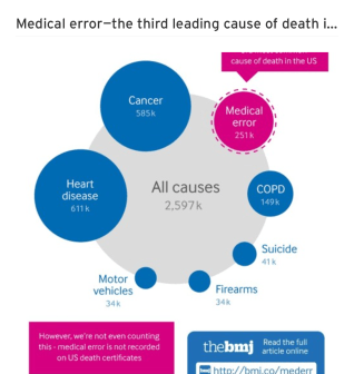 BMJ Report: Conservative Figures estimate medicine to be 3rd leading cause of death