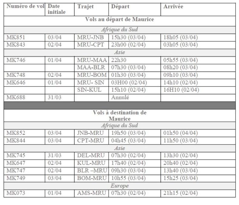 Des vols d'Air Mauritius reprogrammés