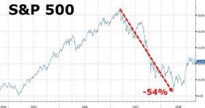 Nel 1937 il Dow Jones crollò, come oggi