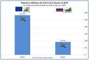 Spese militari UE e Russia