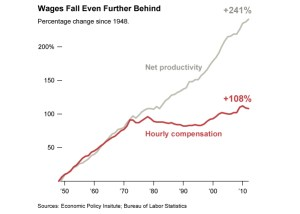Prodittivià aumenta, salario cala