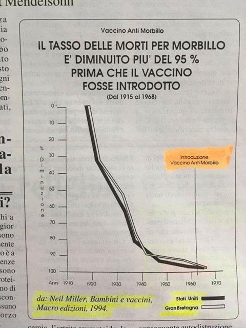 Il piccolo leucemico morto di morbillo per colpa dei genitori anti-vaccini?  Falso totalitario.