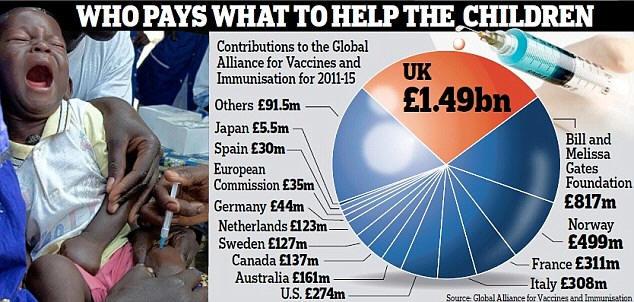 Chi paga il GAVI Alliance (e quanto) per vaccinare.