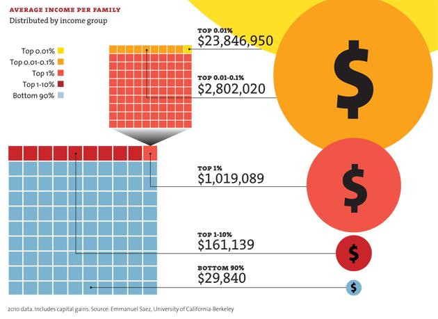 Reddito medio annuo per famiglia. da quasi 24 milioni l'anno per l o ,1 % al vertice, ai 29.840 delle famiglie in basso.