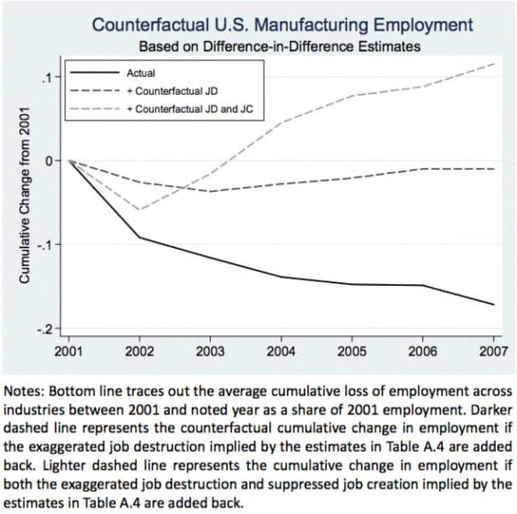 (iposti di lavoro persi in USA per la globalizzazione)