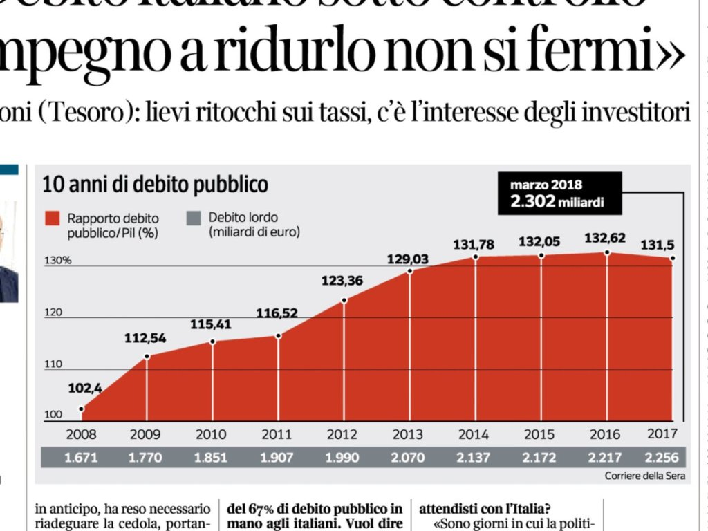"""(Guardate come cresce dal 2011, ossia dal """"competente"""" Mario Monti)"""