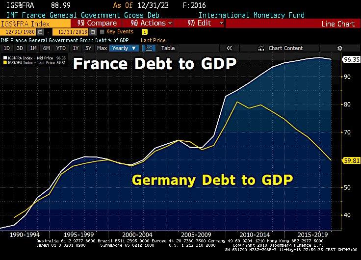 """Francia: rapporto debito/Pil rispetto a Germania. E Macron sogna la """"convergenza""""."""