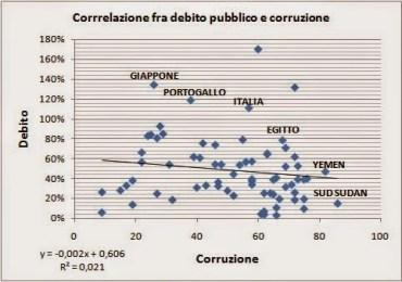 correlazione