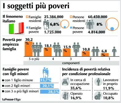 rischio-povertà