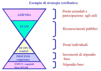 strategia-retributiva
