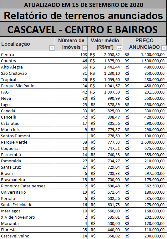 Valor de lotes urbanos - Cascavel