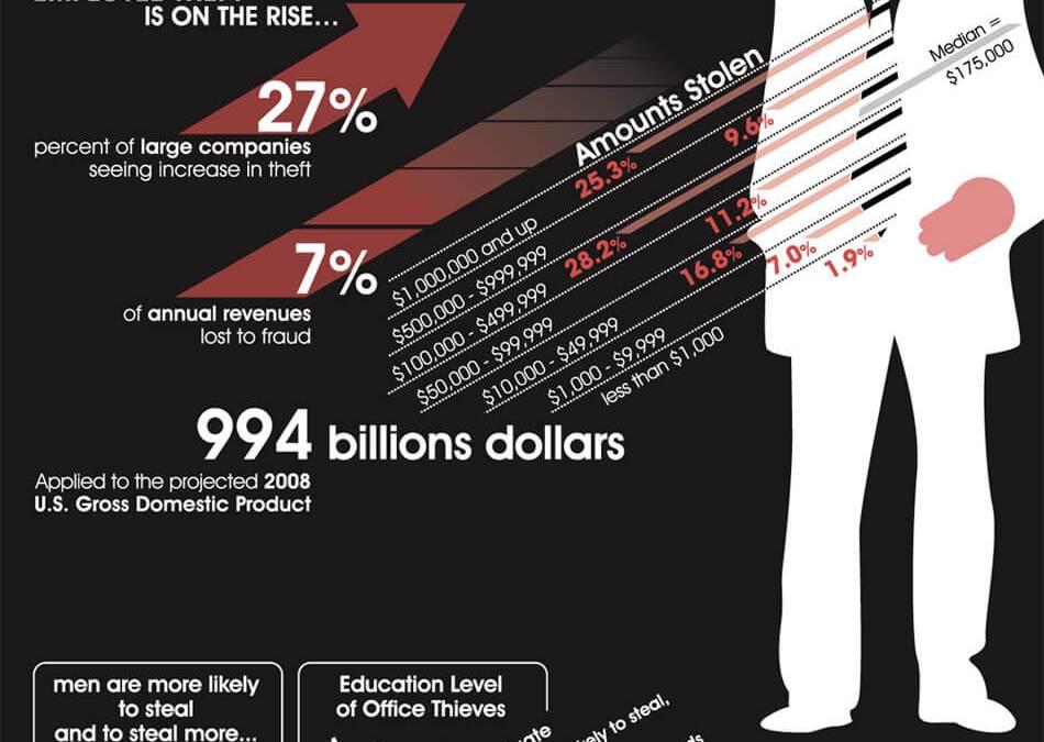 Employee Office Theft Statistics