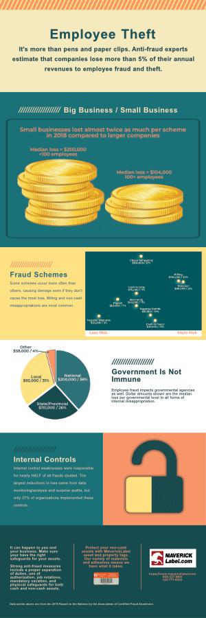 employee theft infographic