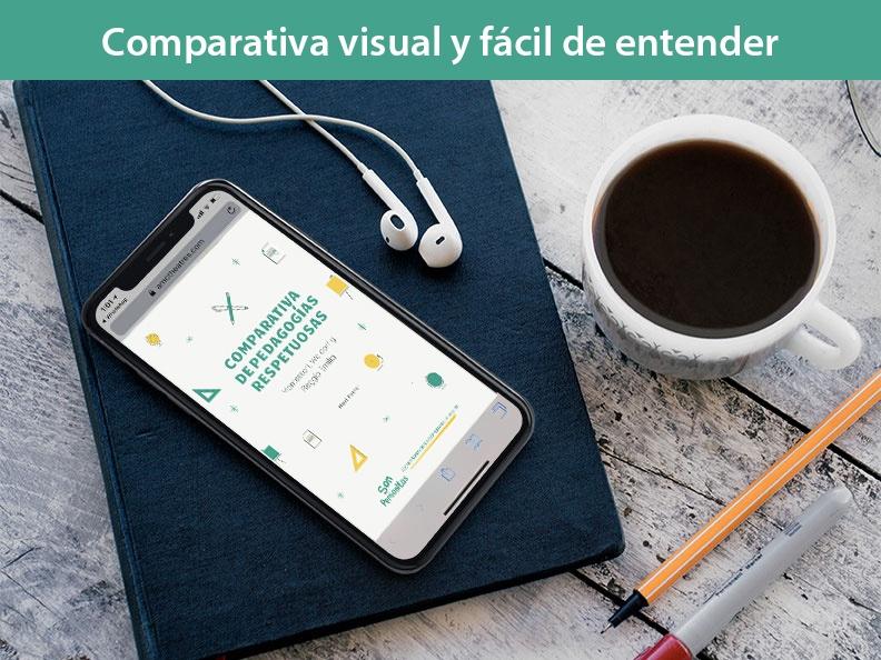 Comparativa de Pedagogías Respetuosas visual y fácil de comprender