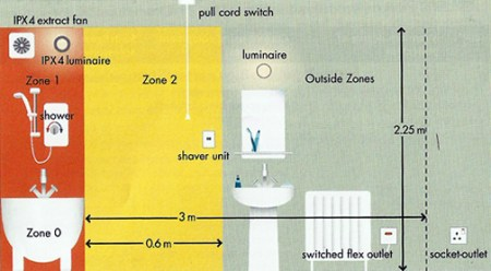 Electrical    All bathroom circuits to be protected by a 30mA RCD