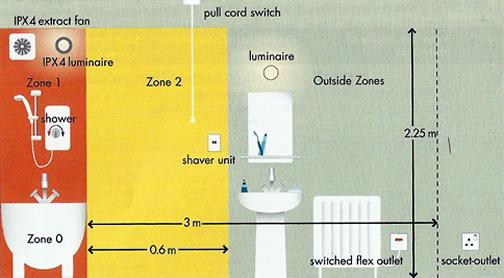 Bathroom Zones 17th Edition bathroom light switch building regs - bathroom design