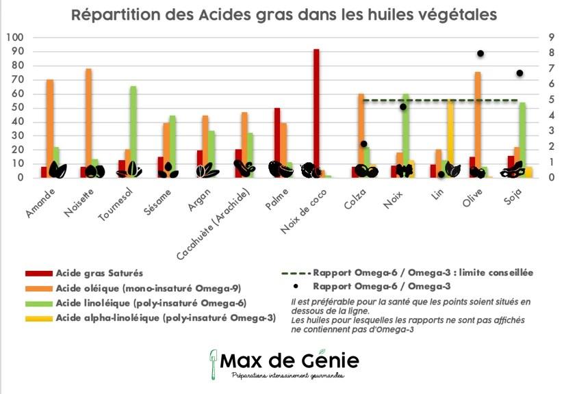 Répartition des acides gras dans les huiles végétales