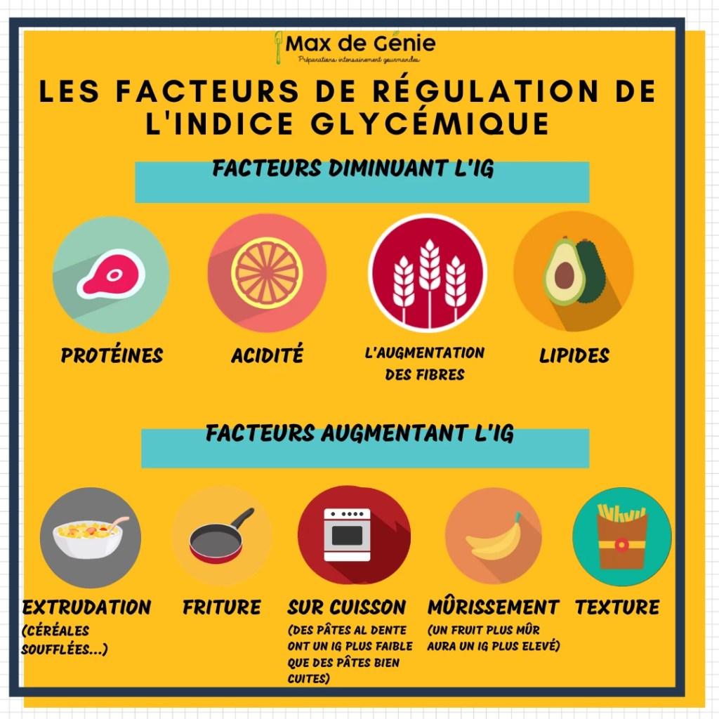 Infographie Les facteurs de régulation de l'IG
