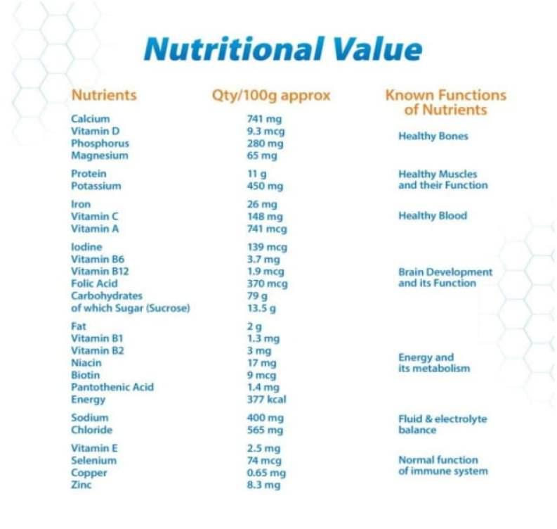 Horlicks nutritional value