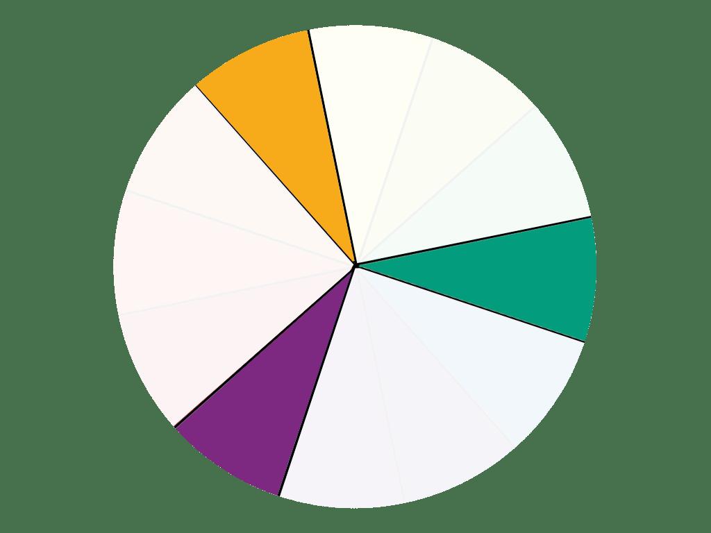 Farbkreis Farbschemata - 3 Farben