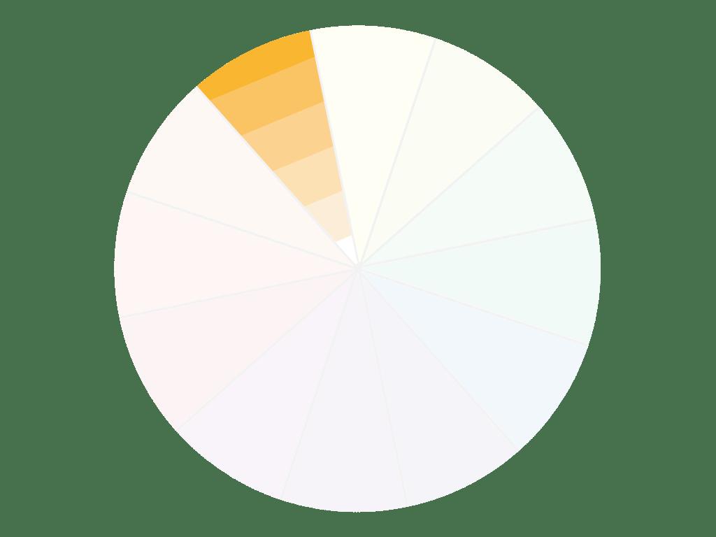 Farbkreis Farbschemata - Schattierung