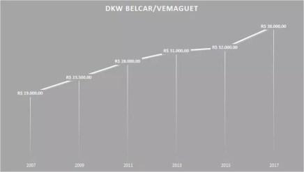 Variacao DKW