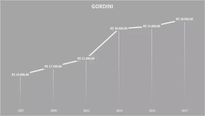 Variacao Gordini
