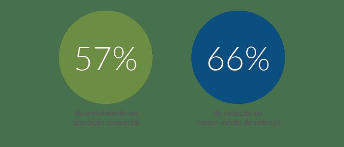 Resultados da Agrotimbó com a Máxima Sistemas