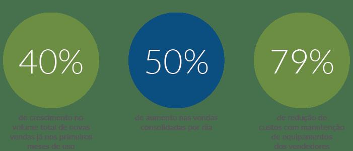 Resultados da Adriana Distribuidora com a Máxima Sistemas