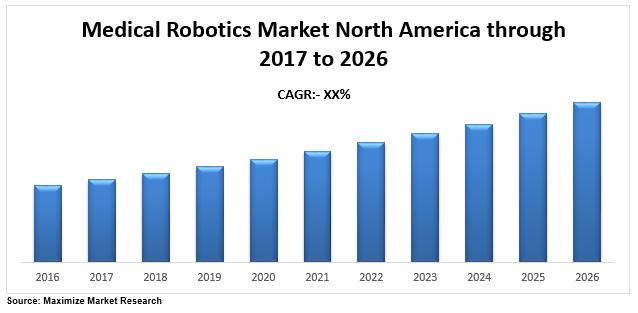 North America Medical Robotics Market