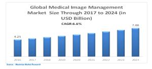 Global Medical Image Management Market