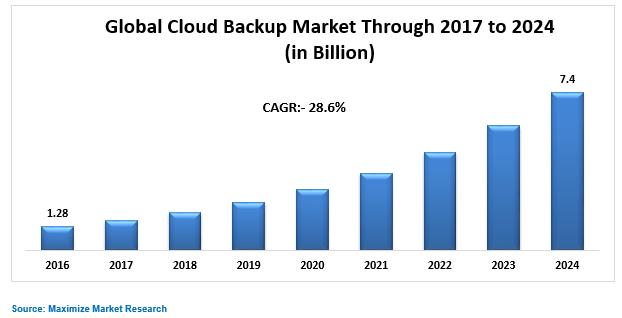 Global Cloud Backup Market