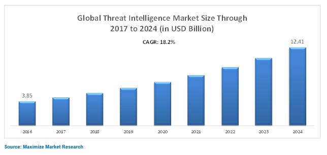 Global Threat Intelligence Market