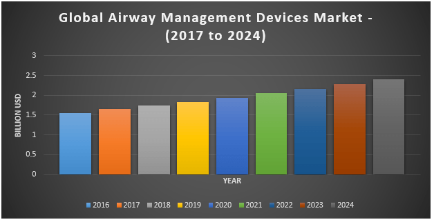 Global Airway Management Devices Market