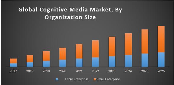 Global Cognitive Media Market