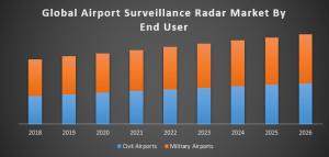 Global Airport Surveillance Radar Market