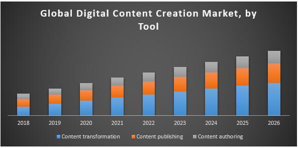Global Digital Content Creation Market