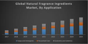 Global Natural Fragrance Ingredients Market
