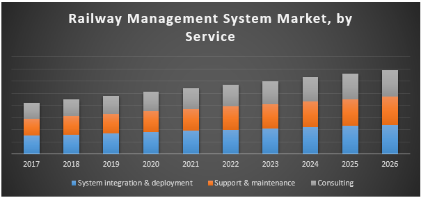 Global Railway Management System Market