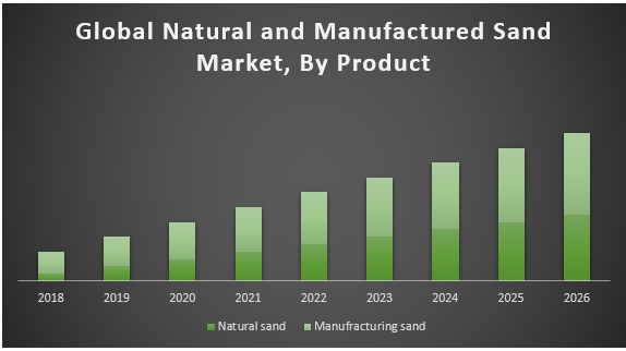 Global Natural and Manufactured Sand Market