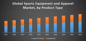 Global Sports Equipment and Apparel Market