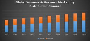 Global Womens Activewear Market