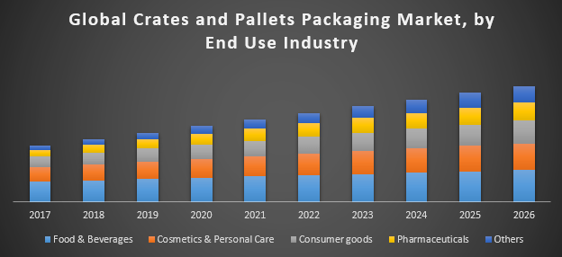 Global Crates and Pallets Packaging Market