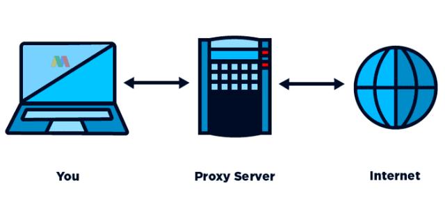 Pengertian Proxy Server
