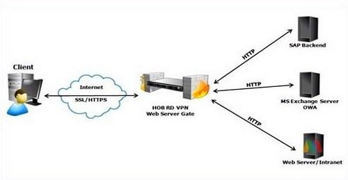 fungsi web server