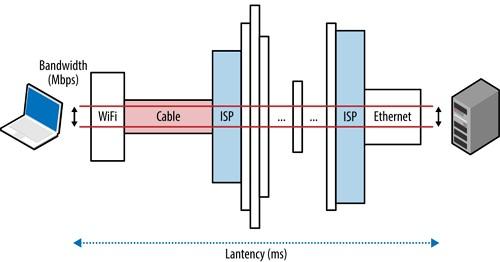 Cara Kerja Bandwidth